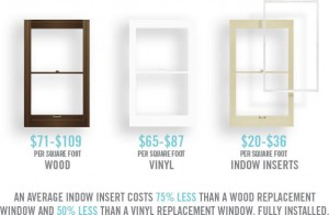 Indow window inserts are much more affordable than the typical window replacement cost