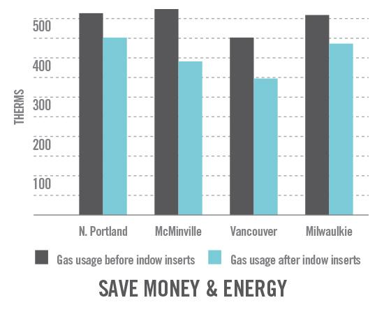 energy saving metrics of window insert