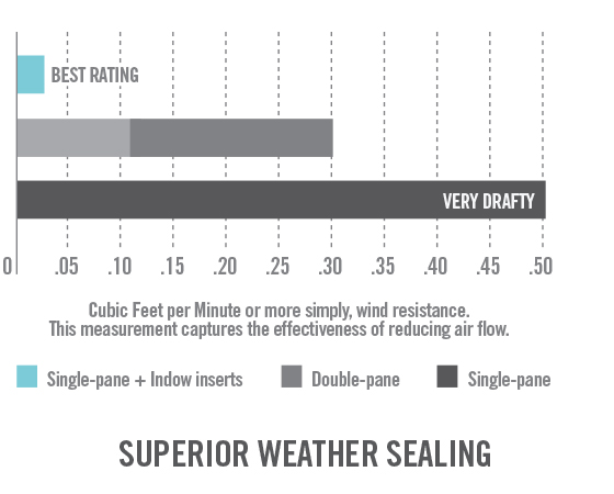 The tight seal on Indow window inserts helps make them the best way to insulate windows