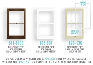 Indow window inserts are more affordable than replacement windows