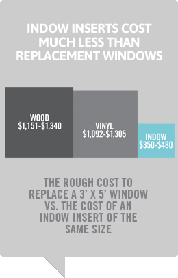 Indow inserts cost infographic for sidebar