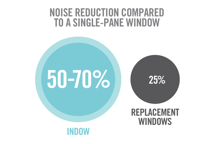 stats about indow vs replacement window noise reduction properties