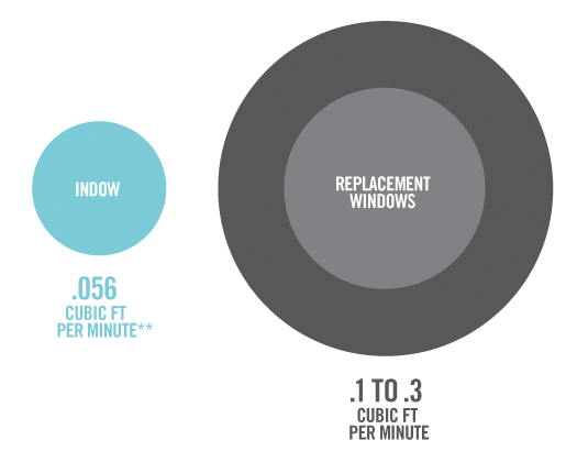 draft reduction for Indow inserts in comparison to replacement windows