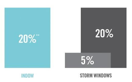storm window energy savings comparative chart