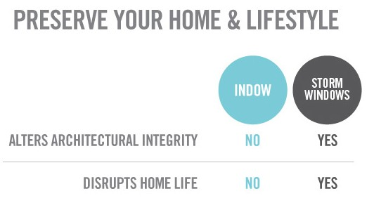 comparison between Indow inserts and storm windows on architectural integrity and home life disruption