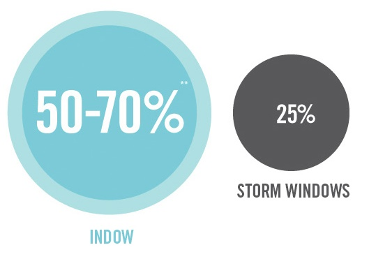 Graphs showing the noise reduction from using Indow window inserts versus storm windows.