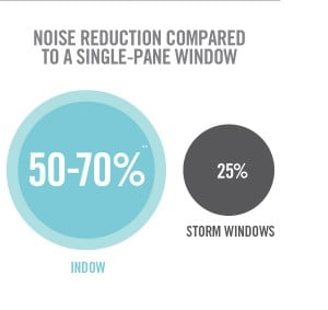 Noise reduction from using an Indow window insert compared to a storm window