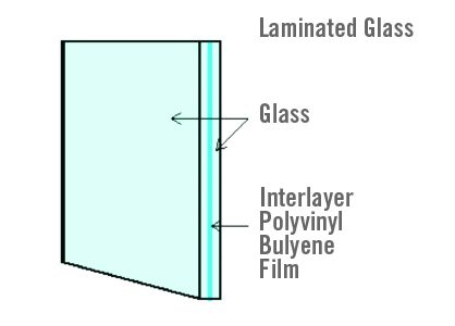 Diagram of laminated glass window