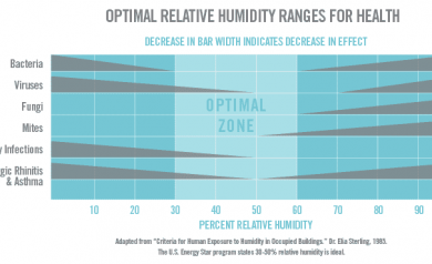 Graphic of Optimal Relative Humidity levels. Explanation of window condensation, dew point. Home building envelope.