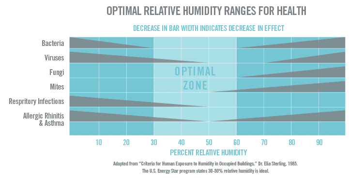 Graphic of Optimal Relative Humidity levels that shows them to be 30-60 percent.
