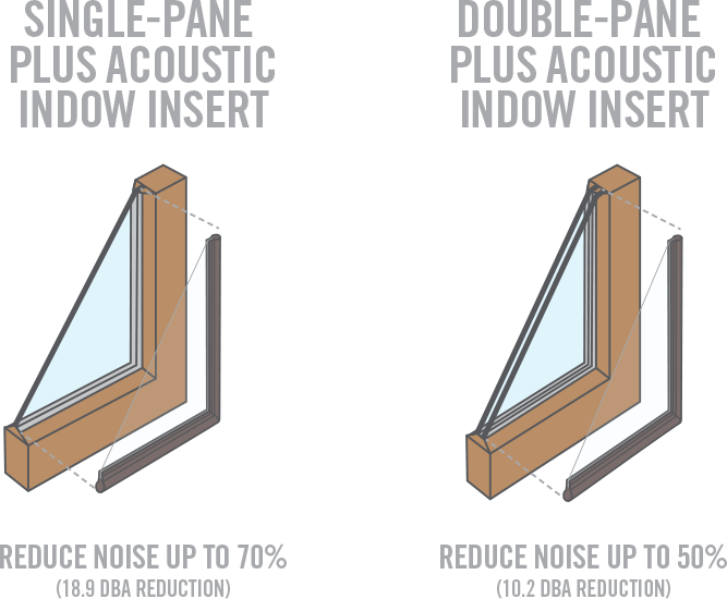 indow window inserts soundproofing