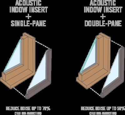 indow window acoustic grade diagram