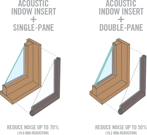 indow window acoustic grade diagram