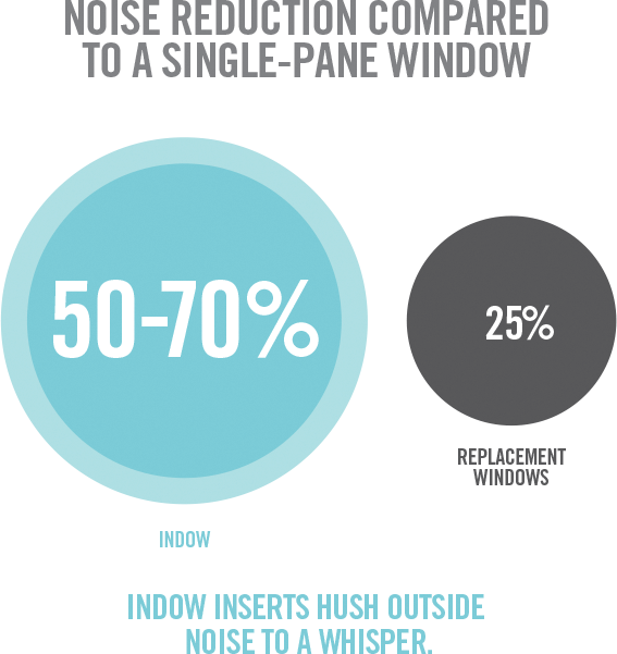 infographic of hotel soundproofing indow window inserts compared to replacement windows
