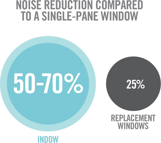 soundproofing office windows