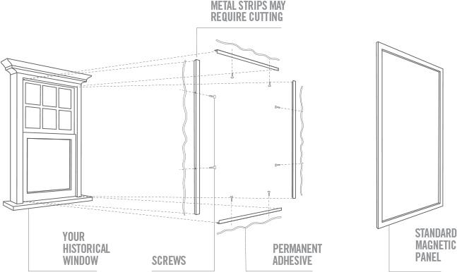 diagram of how interior magnetic storm windows work