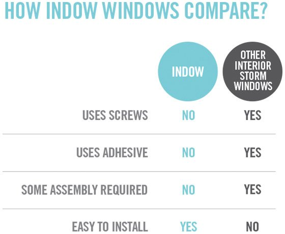 indow insert exterior storm window