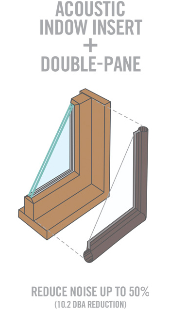 window insert + double pane for bay area noise control