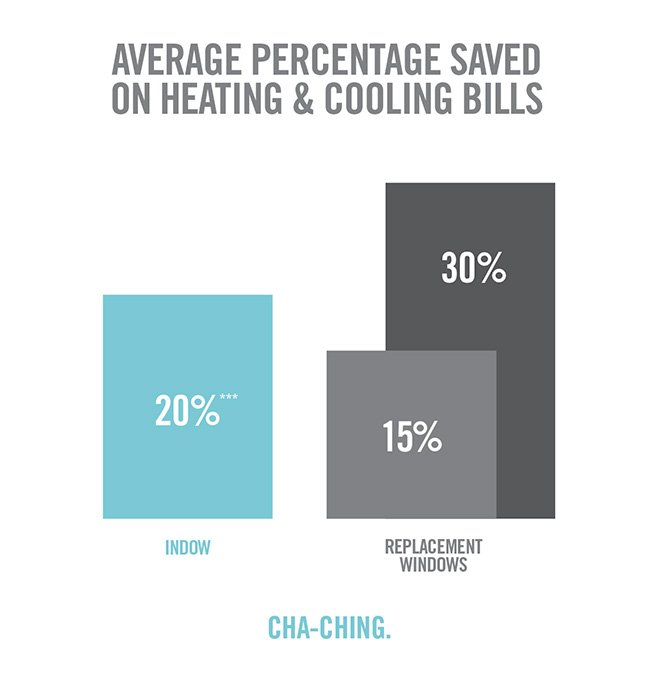 graphic of energy benefits of replacement windows vs indow inserts