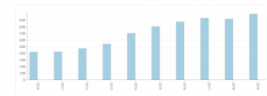 noise complaints in nyc by year