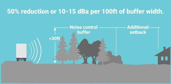 chart showing how to reduce street noise with plants and landforms