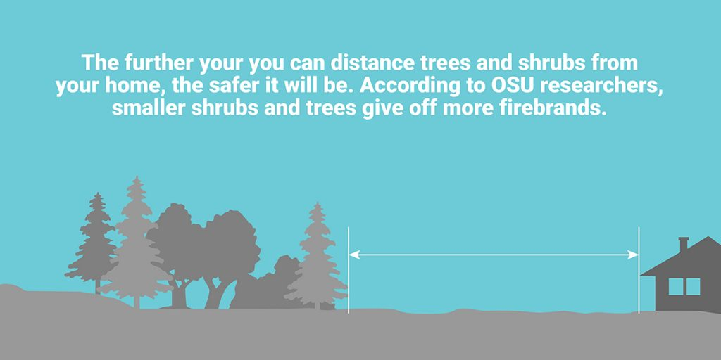 In fire weather zones, distance between trees and your home make it safer during a wildfire.